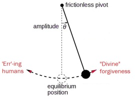 How do I write a essay using (to err is human and to forgive is divine?